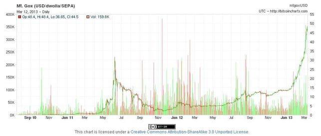 la cotización Bitcoin